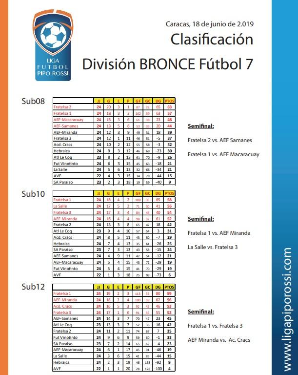 bronce futbol 7