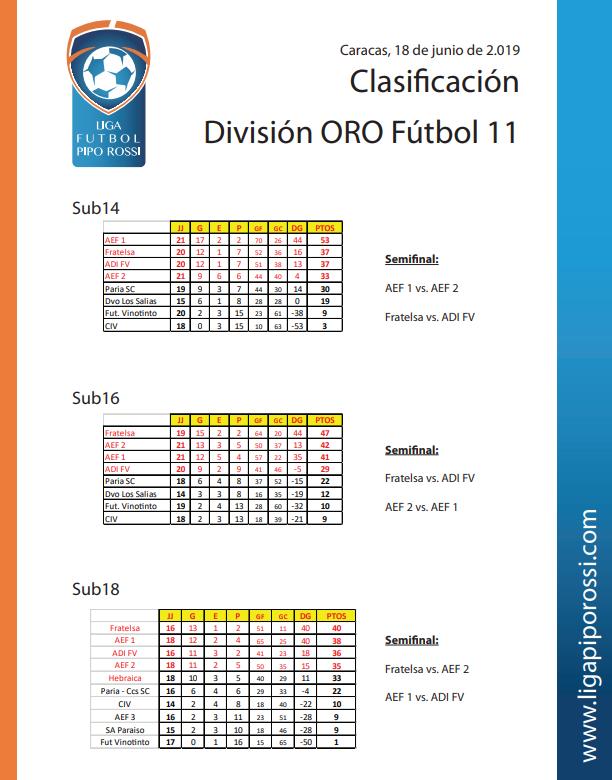 oro futbol 11