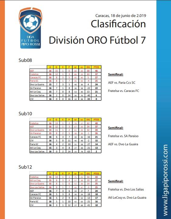 oro futbol 7